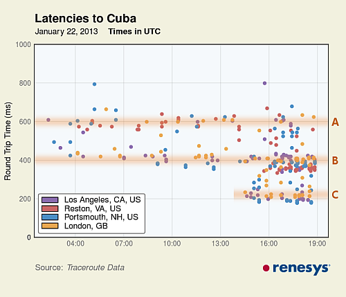 latencies-to-cuba-annotated