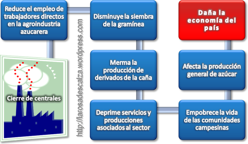 Sugar+production+process+flow+diagram